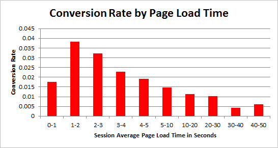 Conversion Rate by Page Loading Time