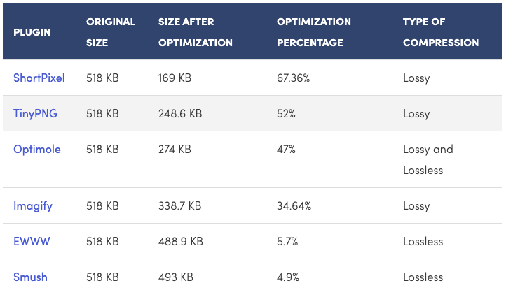Image optimization for SEO
