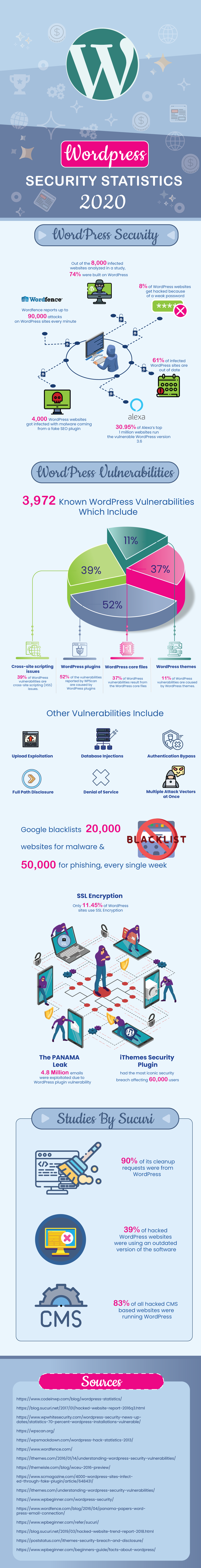 WordPress security statistics for 2020